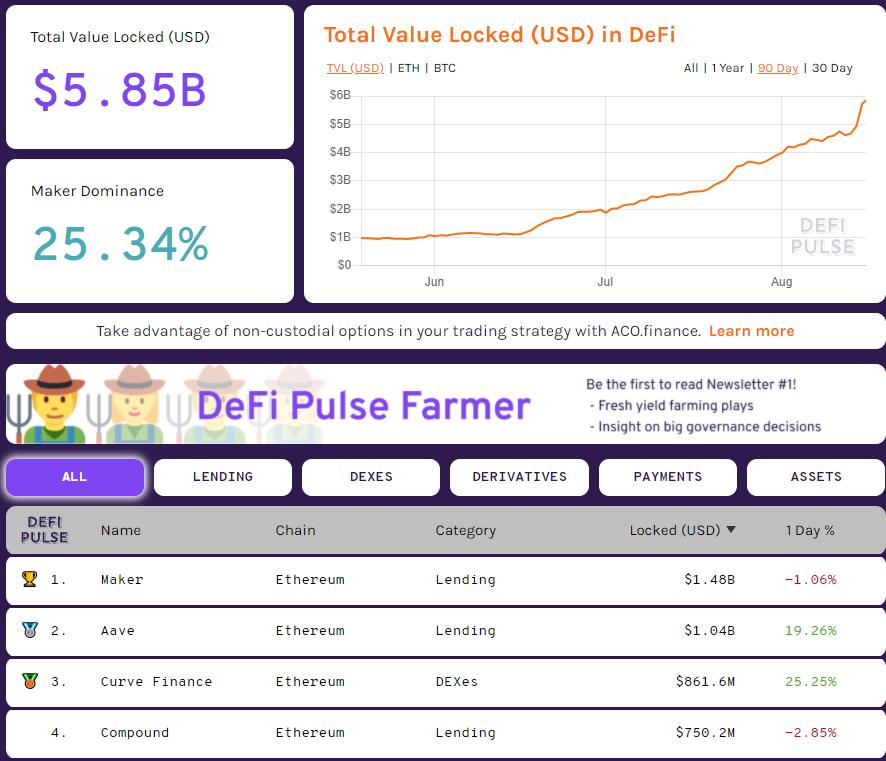 Объем заблокированной стоимости в DeFi-протоколе Aave превысил  млрд