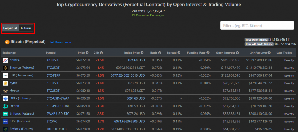 CoinGecko's Derivatives section with the list of perpetual contracts