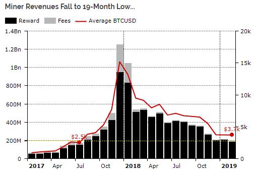 Объем проведенных в 2018 году ICO в разбивке по месяцам