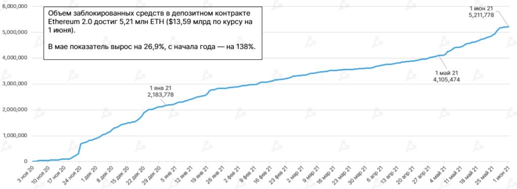 Май 2021 в цифрах: обвал биткоина, атака клонов Dogecoin и взрывной рост Polygon
