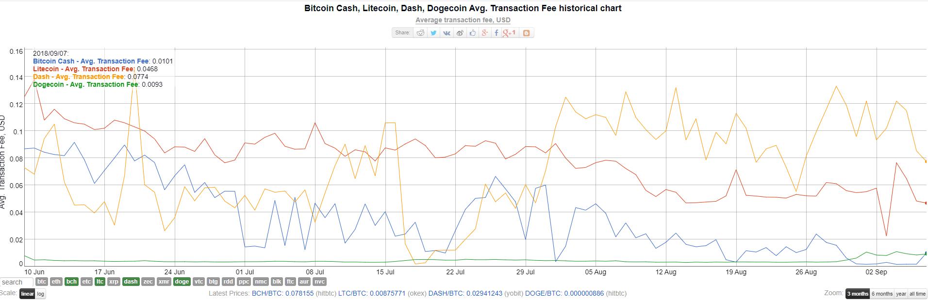 Криптовалюта Dogecoin обошла по капитализации Zcash