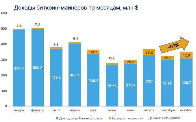 Доходы биткоин-майнеров от комиссий в октябре выросли на 63%