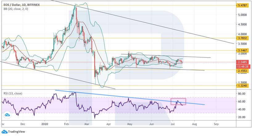 Анализ цен криптовалют: рынок в боковом тренде, но альткоины под угрозой