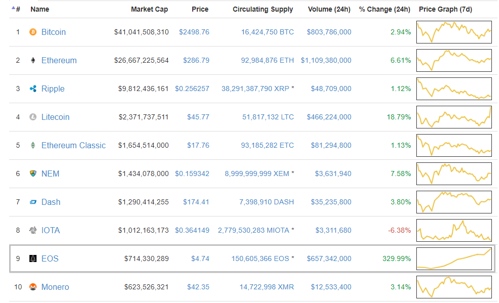 Криптовалюта EOS вошла в топ-10 по капитализации