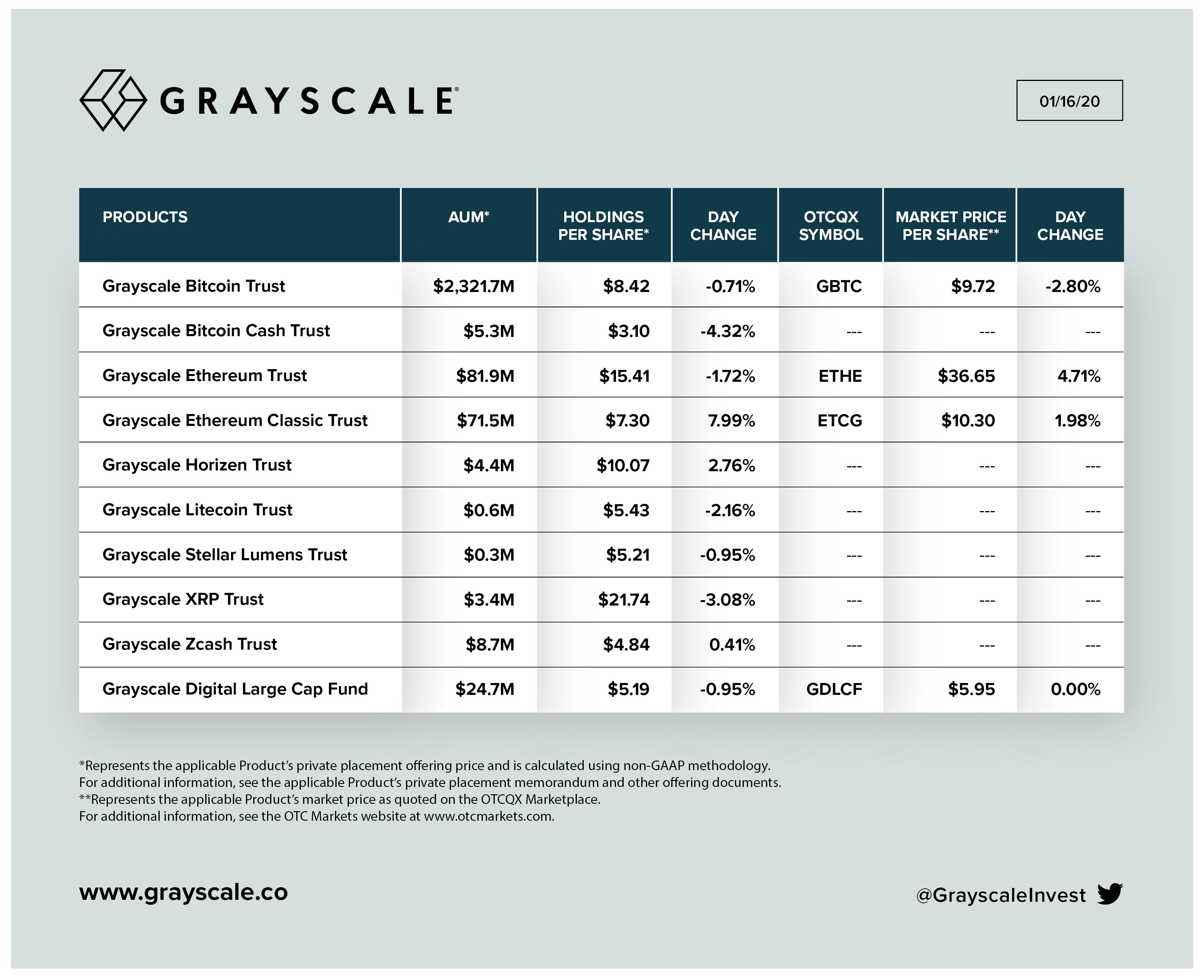 Фонды Grayscale привлекли 0 млн криптовалютных инвестиций в 2019 году