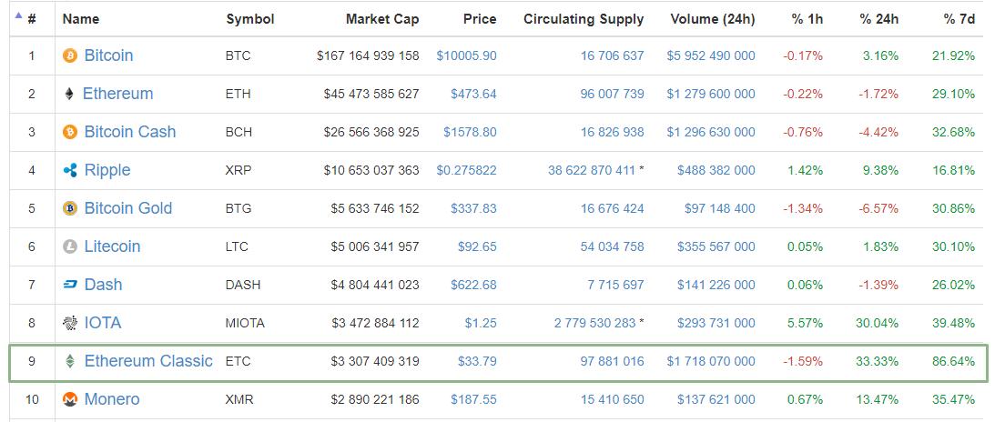 Цена Ethereum Classic всего за сутки выросла на треть