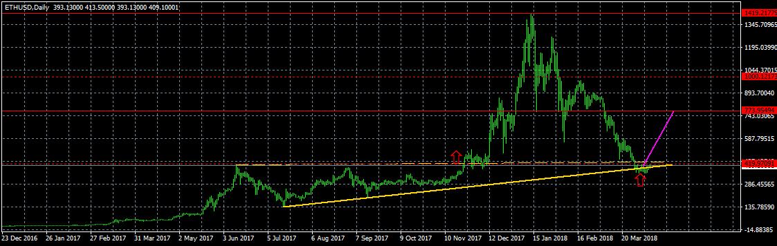 Анализ цены биткоина: продолжение изнурительного флэта