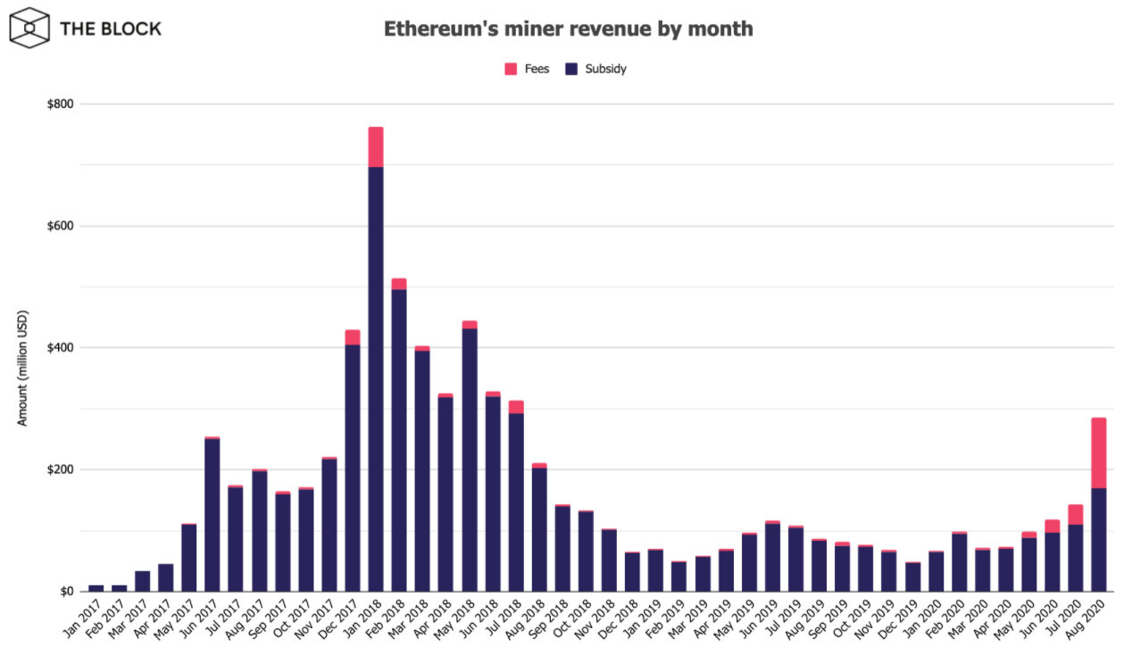 Биткоин-майнеры заработали 8 млн в августе