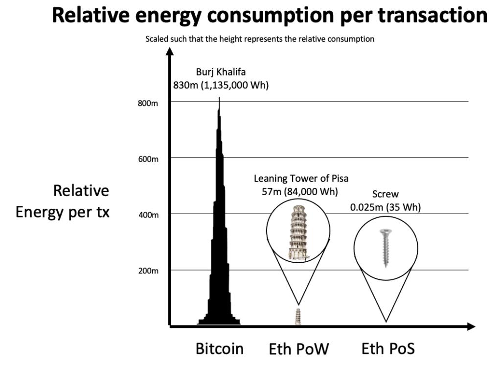 Разработчик предсказал падение энергопотребления на 99,95% после отказа Ethereum от PoW