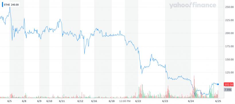 Акции Ethereum-траста Grayscale упали вдвое за неделю