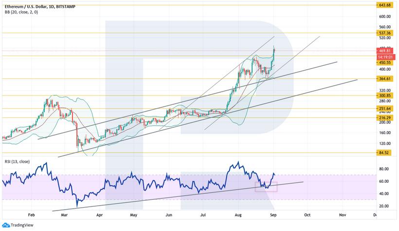 Анализ цен криптовалют: Ethereum демонстрирует рынку пример роста