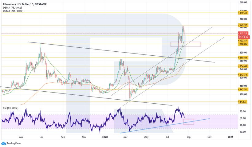 Анализ цен криптовалют: рынок накануне новой попытки роста
