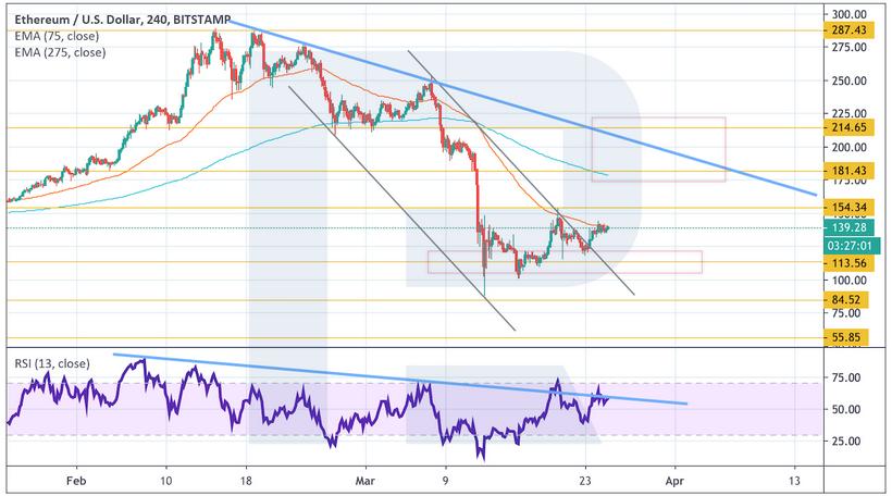 Анализ цен криптовалют: медведи готовы к наступлению