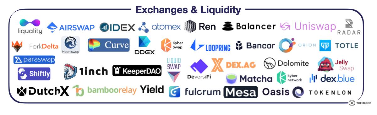 DEX, ДАО и токенизированные биткоины