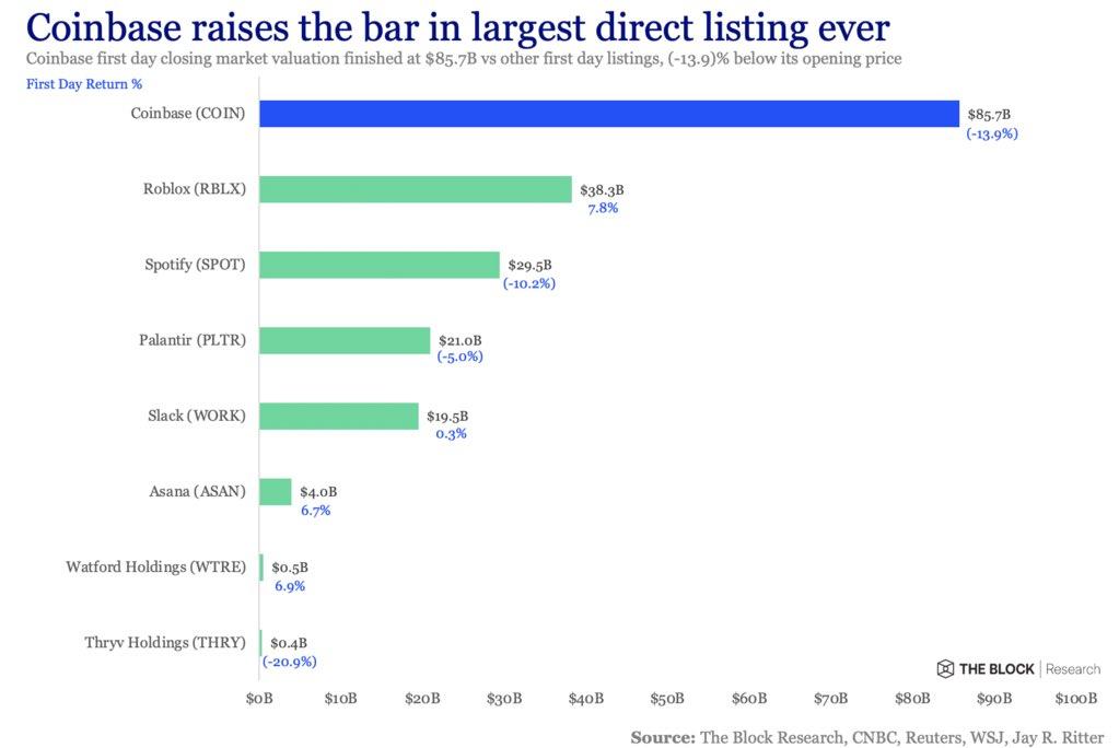 Стартовали торги акциями Coinbase на Nasdaq. Капитализация превысила $100 млрд