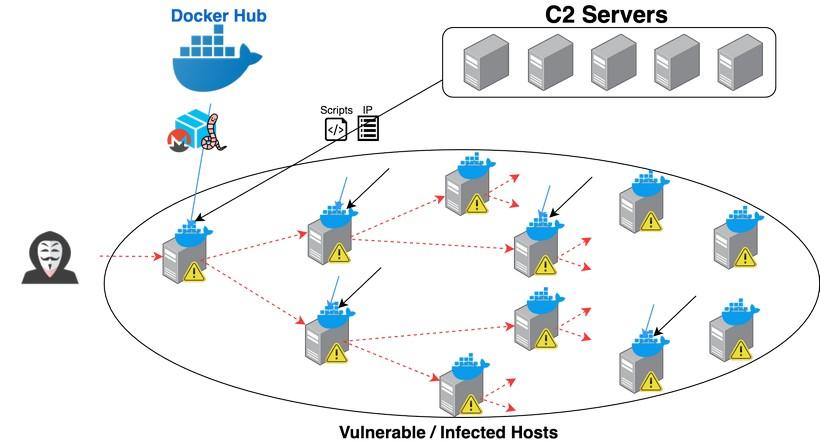 Вредоносное ПО для криптоджекинга впервые обнаружено в образах контейнеров Docker