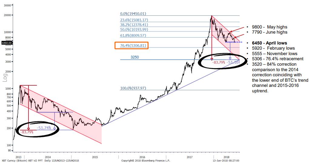 Fundstrat: даже падение биткоина до $3200 не сломает долгосрочный восходящий тренд
