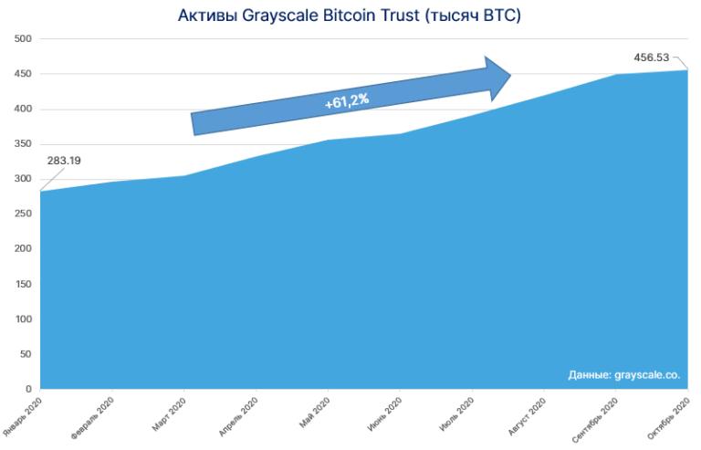 Grayscale Investments приобрела 75 419 ETH для фонда на базе Ethereum