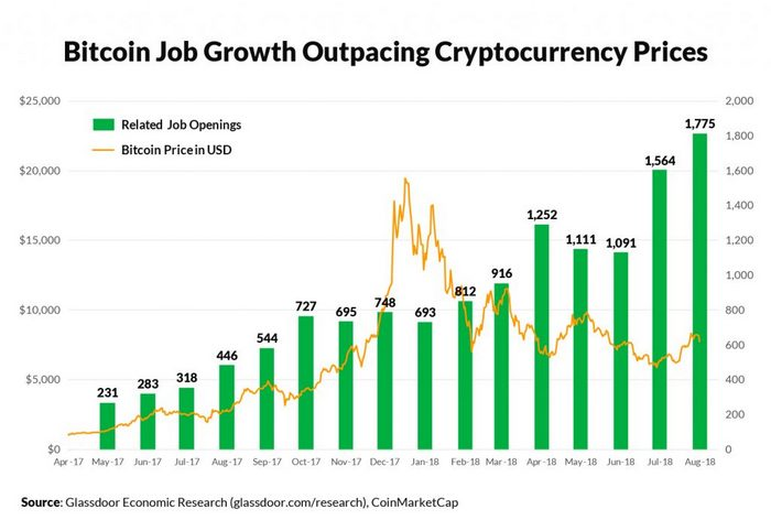 Исследование: спрос на блокчейн-специалистов в США вырос в четыре раза