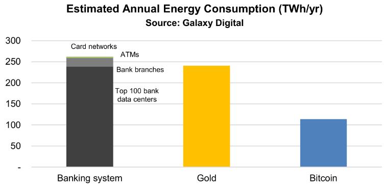 Исследование: сеть биткоина потребляет энергии меньше, чем банковский сектор