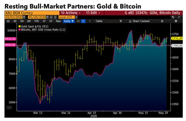 Аналитик: биткоин и золото — главные претенденты на рост в 2020 году