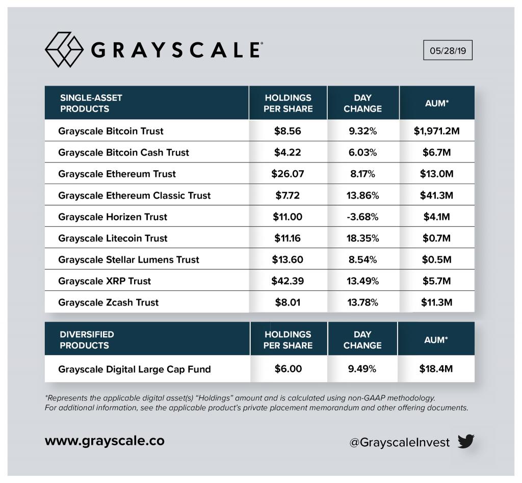 Величина активов под управлением различных криптовалютных фондов  Grayscale Investments