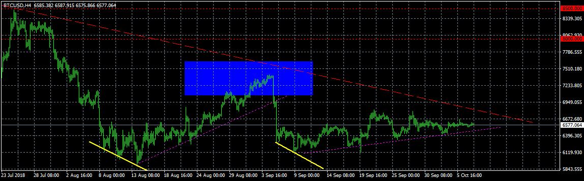 Анализ цены биткоина: продолжение восстановления