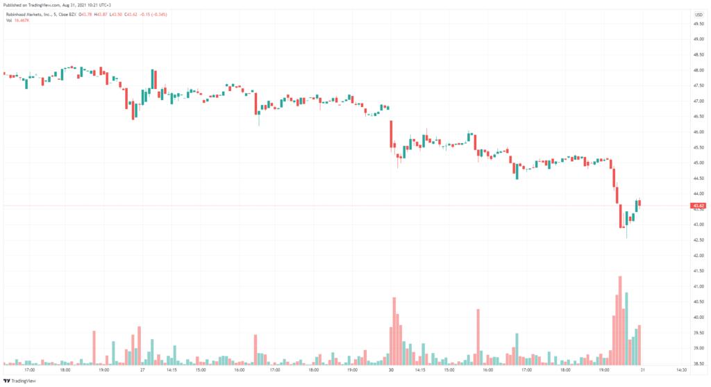 Глава SEC обвалил акции Robinhood замечанием о возможном запрете на продажи потоков ордеров