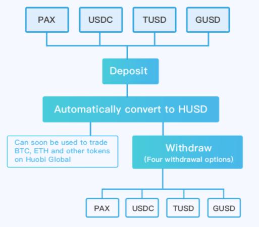Биткоин-биржа Huobi представила инструмент для взаимного обмена стейблкоинов