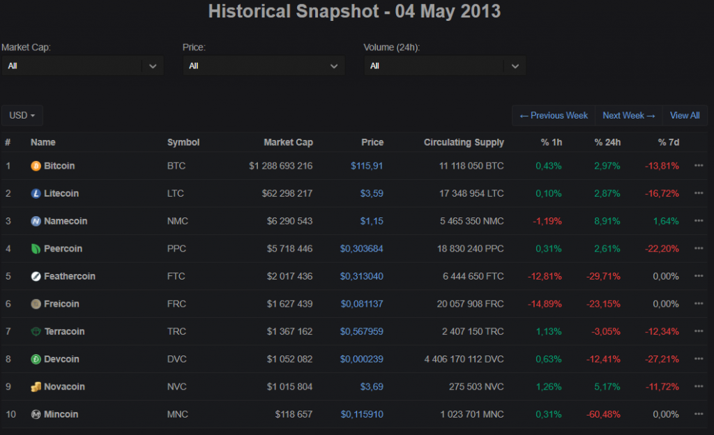 CMC's Historic Snapshot section showing Top-10 crypto-assets by market capitalization as of May 4th, 2013