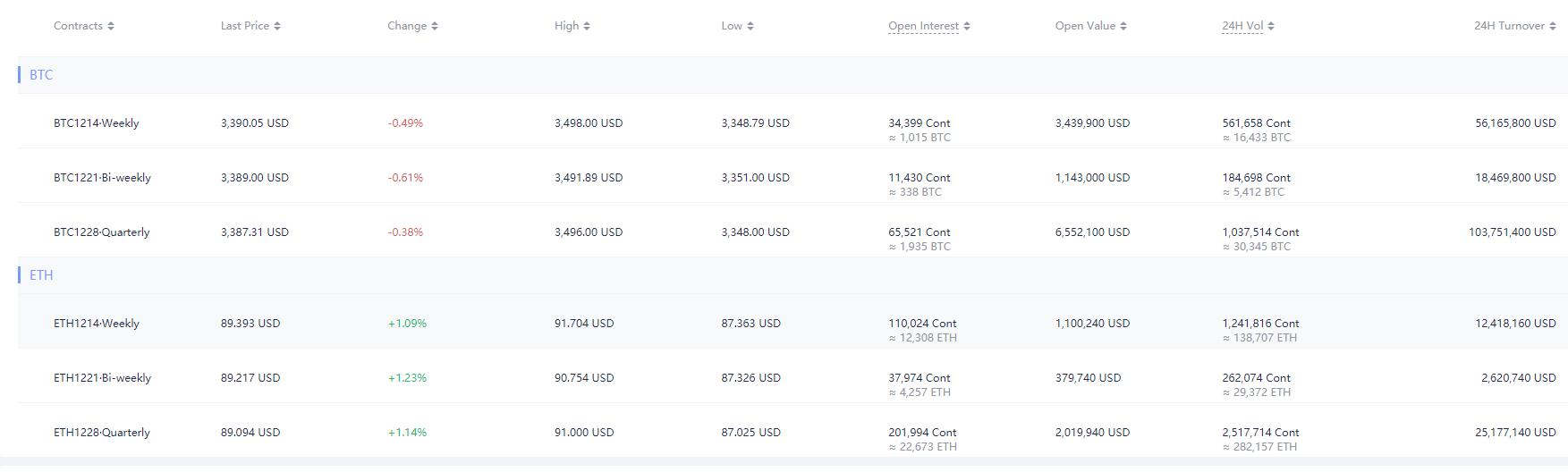 Huobi объединила биржу криптодеривативов с основной платформой