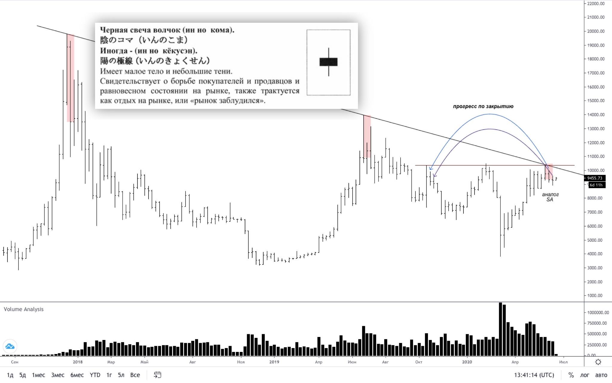 Трейдер рассказал о позитивной технической картине для роста цены биткоина