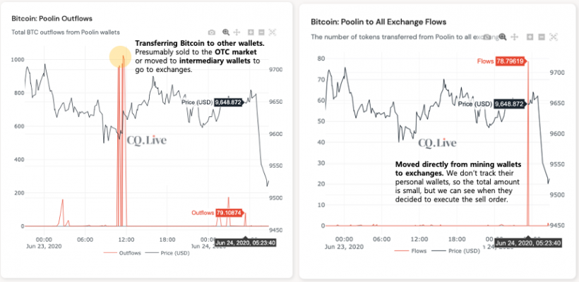 BTC outflows from Poolin