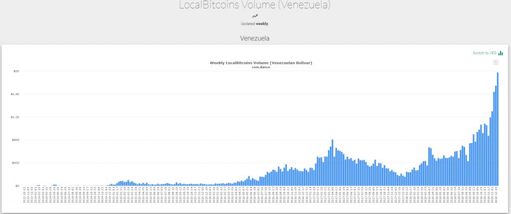 localbitcoins, статистика, криптовалюта, трейдинг, биткоин