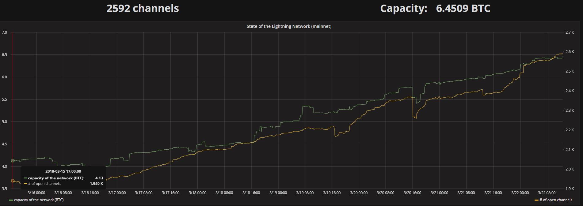 Число Lightning-каналов в сети биткоина увеличилось за неделю на треть