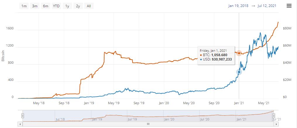 Емкость сети Lightning Network выросла на 70% с начала года