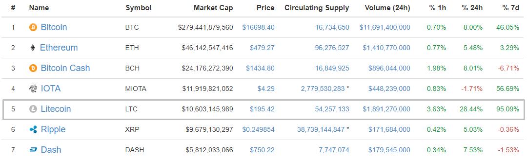 Цена Litecoin вплотную приблизилась к отметке в $200