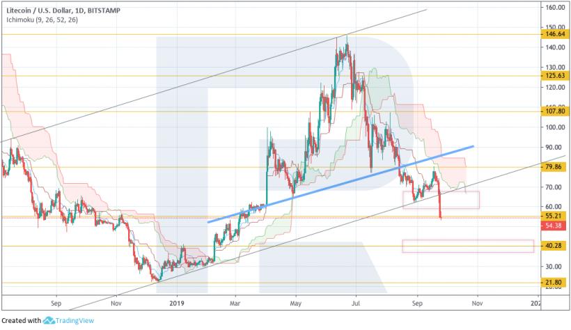 Анализ цен криптовалют: следующая возможная остановка для биткоина — $7030