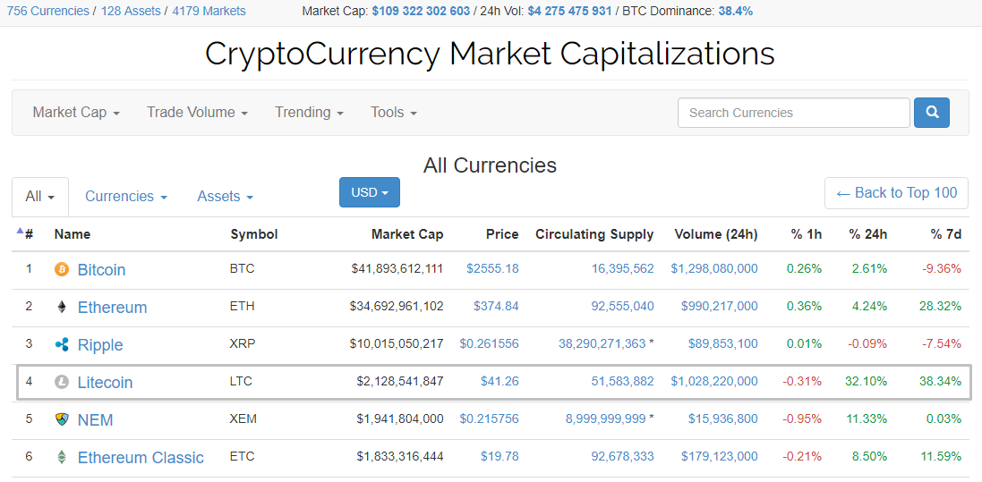 Капитализация Litecoin превысила $2 млрд