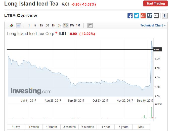ФБР расследует возможную инсайдерскую торговлю акциями «блокчейн-компании» Long Island Iced Tea