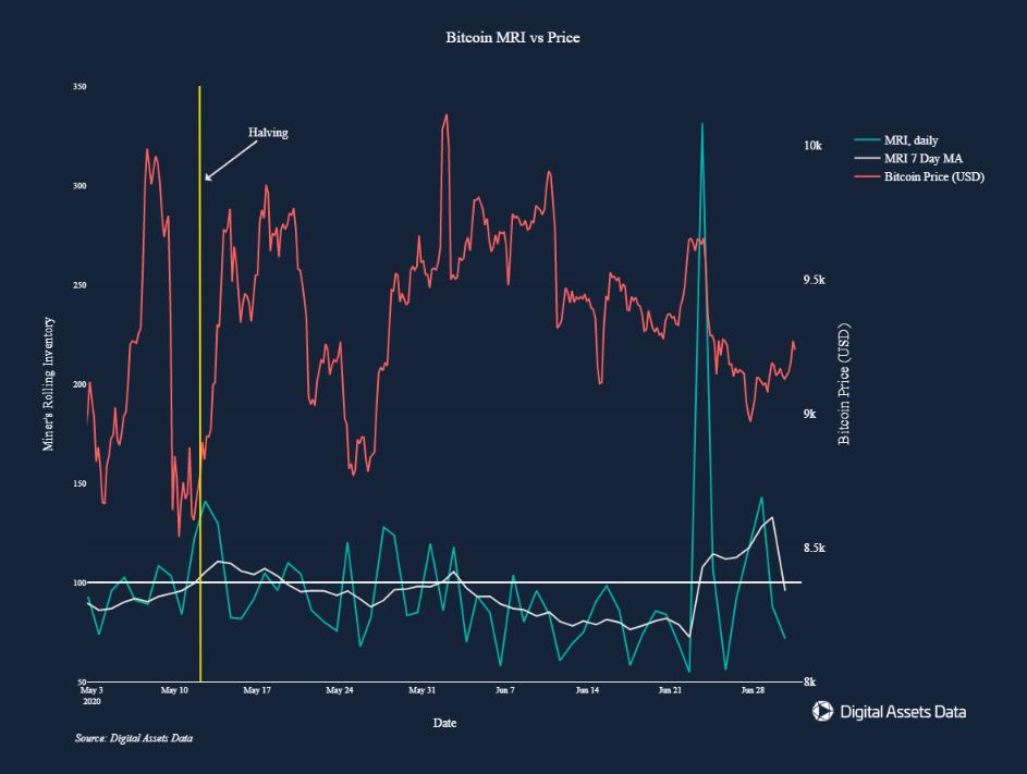 Мнение: майнеры могли повлиять на недавнюю волатильность биткоина