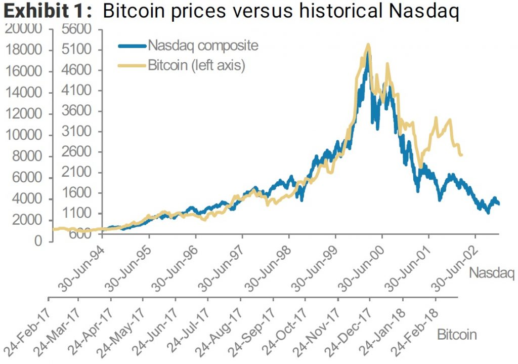 Morgan Stanley: биткоин повторяет взлет и падение «доткомов», но в 15 раз быстрее