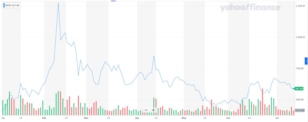 Финансовый гигант Capital Group приобрел 12% акций MicroStrategy