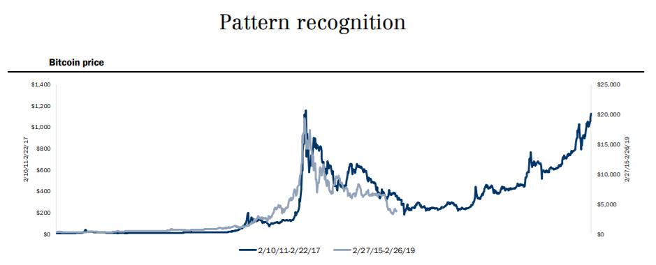 Мнение: цена биткоина вернется к отметке  000 в марте 2021 года