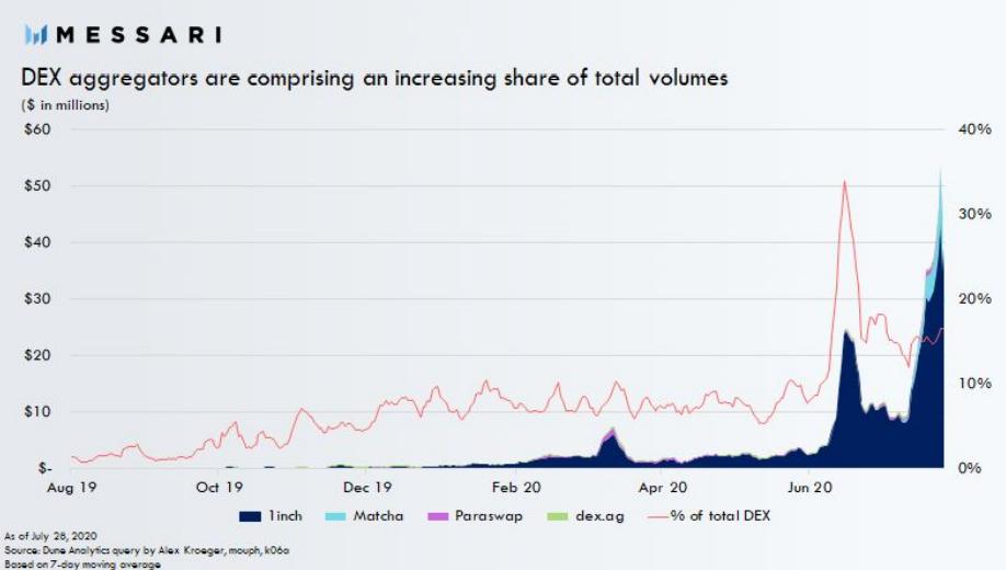 Messari: популярность DeFi-агрегаторов продолжит расти
