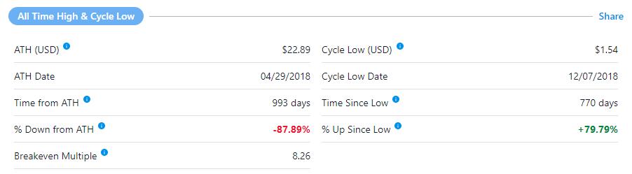 Стоимость биткоинов в распоряжении Block.one в два раза превысила капитализацию EOS