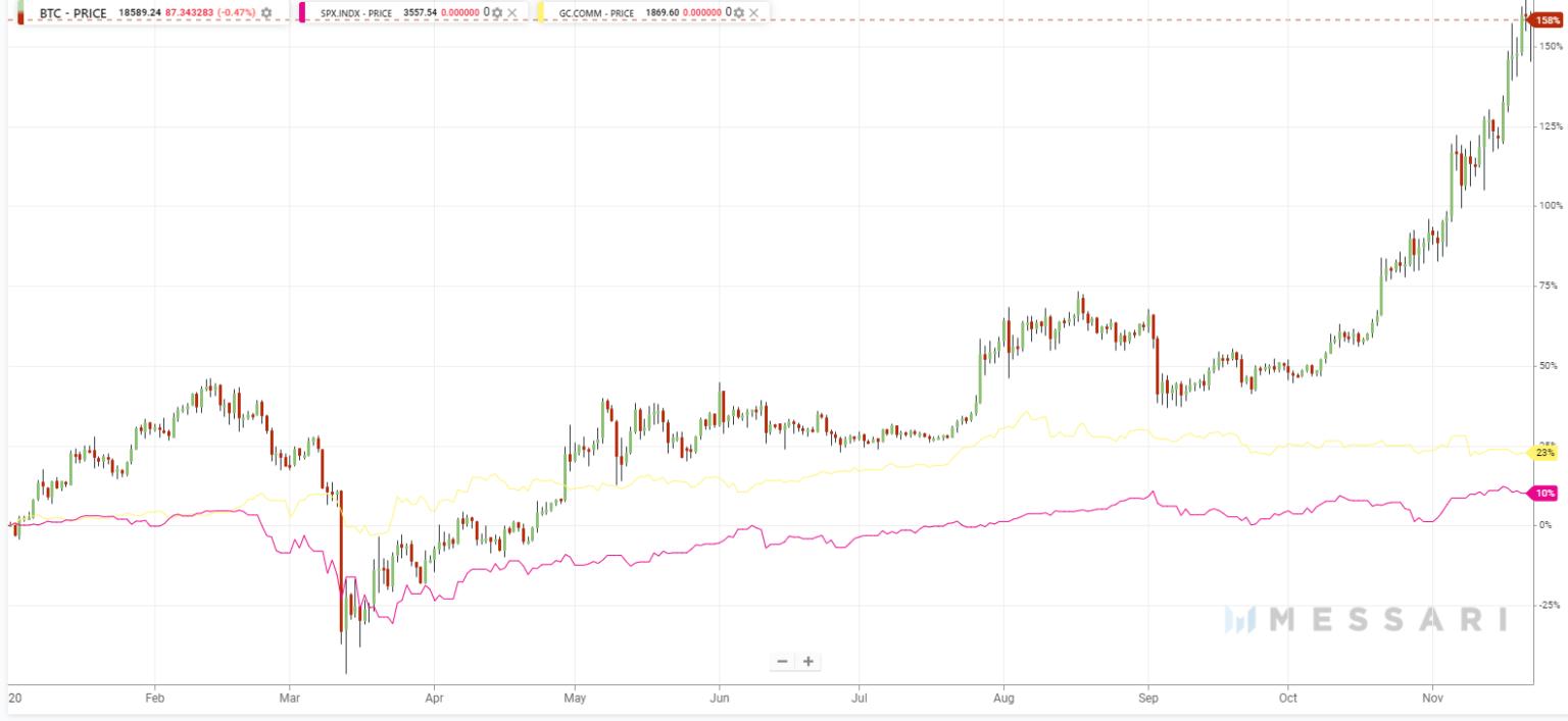 Почему растет биткоин: фундаментальные причины, мнения, прогнозы