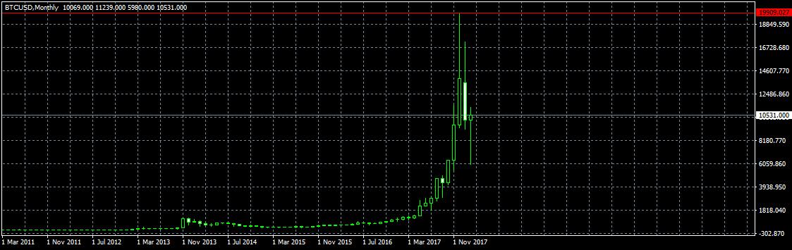 Анализ цены биткоина: долгосрочные перспективы