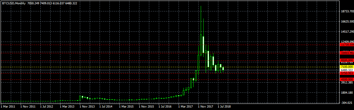 Анализ цены биткоина: положительная тенденция