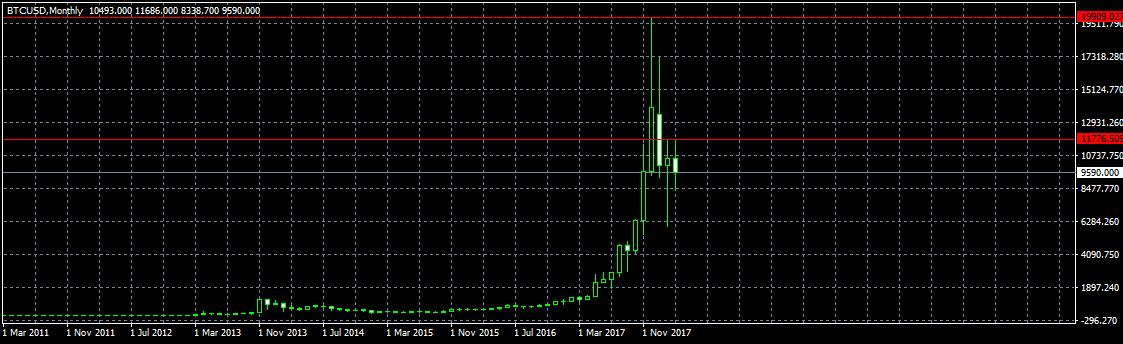Анализ цены биткоина: грядет новая волна